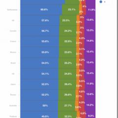 """iOS 6: gli italiani quelli più """"aggiornati"""""""