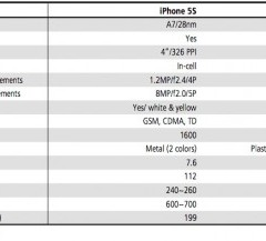 Rumors: nuovo iPad, iPhone 5S ed iPhone 5 economico nella prossima estate?