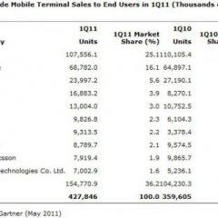 Gartner: Google e Apple leader negli smartphone
