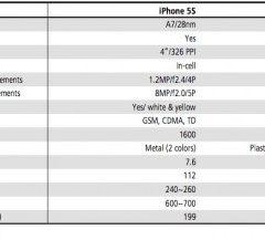 Rumors: nuovo iPad, iPhone 5S ed iPhone 5 economico nella prossima estate?