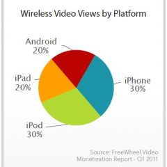 L'80% dei video in streaming mobile sono visti da dispositivi Apple